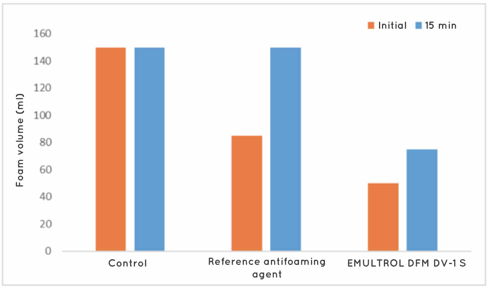 ANTIFOAMING AGENTS FOR ADVERSE MEDIA WITH SURFACTANTS (HIGH ACIDITY OR HIGH ALKALINITY): EMULTROL DFM DV-1, EMULTROL DFM DV-1 S AND EMULTROL DFM DV-30