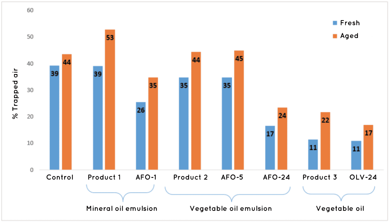 Comparative study between antifoaming agents on the market and Concentrol antifoaming agents based on vegetable and mineral oils in styrene-acrylic dispersion